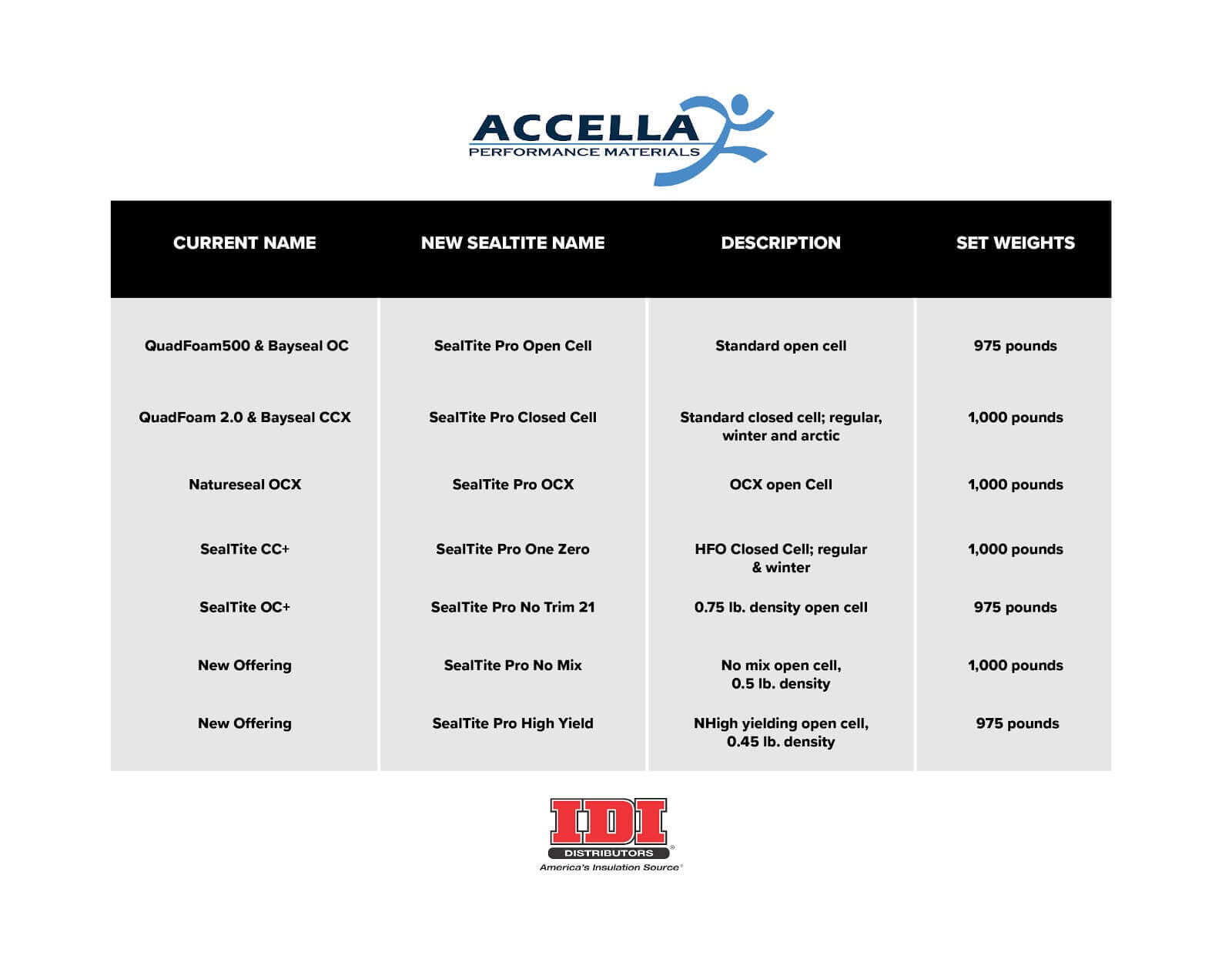Accella to SealTite PRO product guide