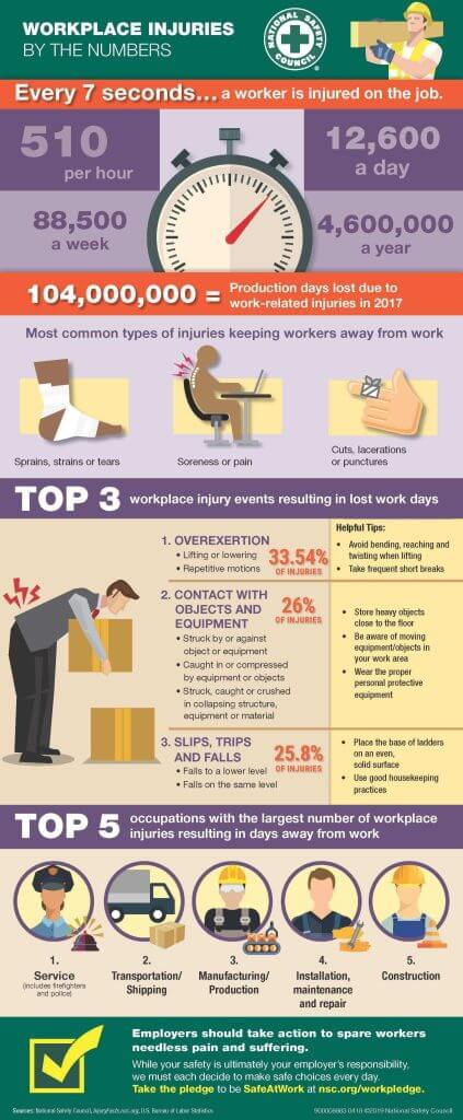 Construction infographic injuries by the numbers