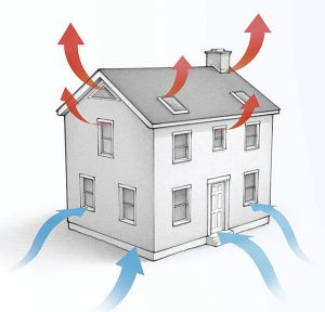 A demonstration of airflow patterns through a house with air leaks in the attic.